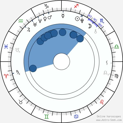 Payton Spencer wikipedia, horoscope, astrology, instagram