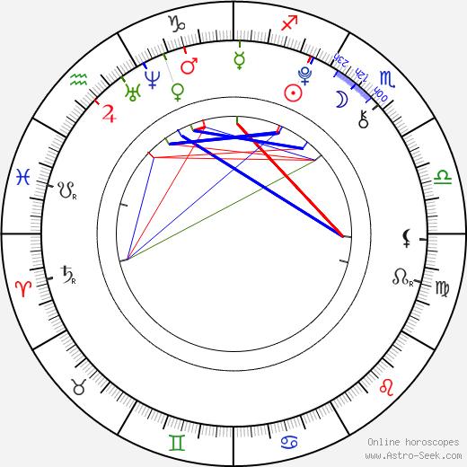 Payton Spencer день рождения гороскоп, Payton Spencer Натальная карта онлайн