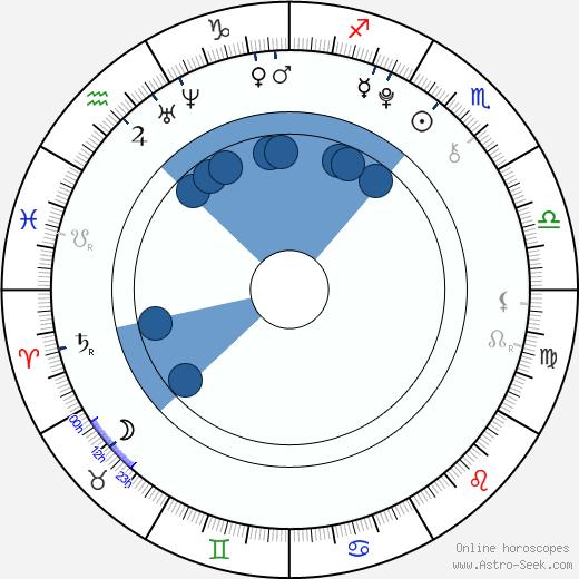 Shane Kinsman wikipedia, horoscope, astrology, instagram