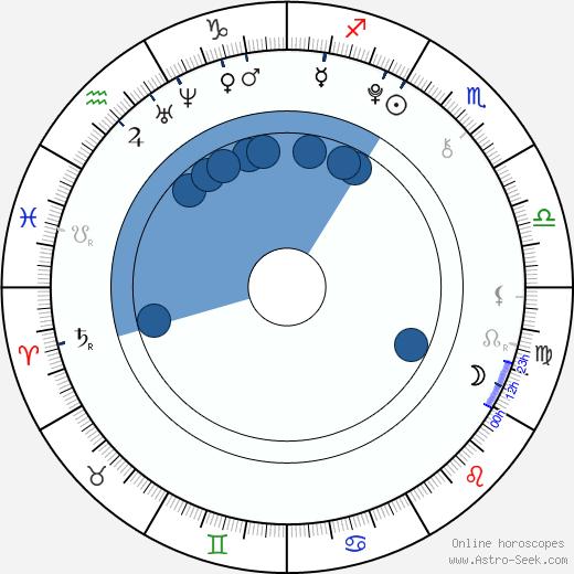 Tereza Procházková wikipedia, horoscope, astrology, instagram