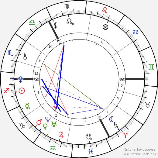 Gabriel Jagger tema natale, oroscopo, Gabriel Jagger oroscopi gratuiti, astrologia