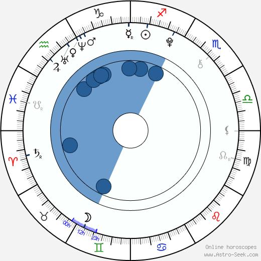 Hailey Noelle Johnson wikipedia, horoscope, astrology, instagram