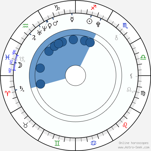 Justus Kammerer wikipedia, horoscope, astrology, instagram