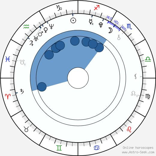 Lisa-Marie Koroll wikipedia, horoscope, astrology, instagram