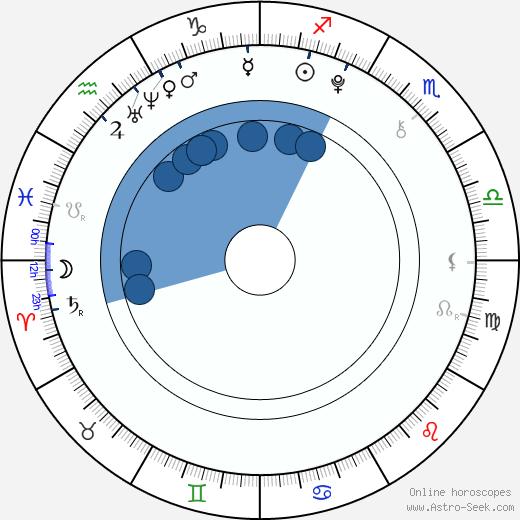 Nic Puehse wikipedia, horoscope, astrology, instagram