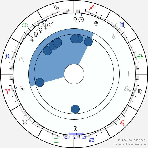 Tommy Gerrits wikipedia, horoscope, astrology, instagram