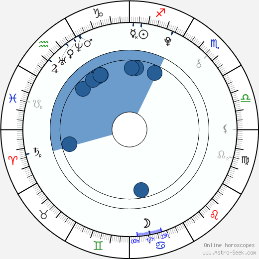 Wojciech Sieczkowski horoscope, astrology, sign, zodiac, date of birth, instagram