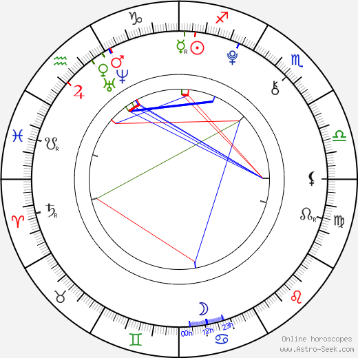 Wojciech Sieczkowski astro natal birth chart, Wojciech Sieczkowski horoscope, astrology