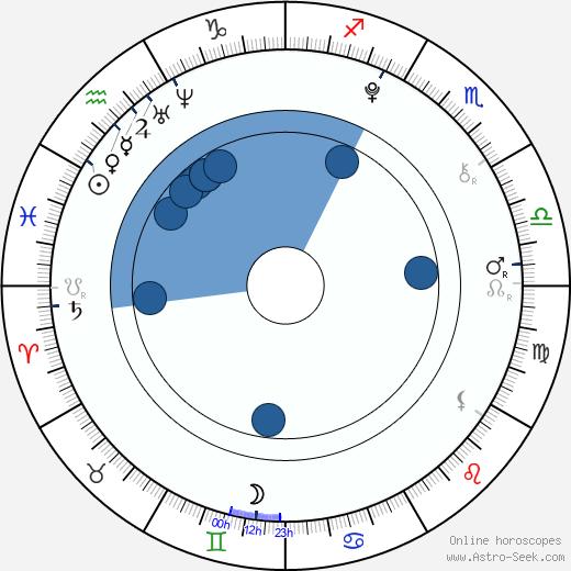 Charlie Green wikipedia, horoscope, astrology, instagram
