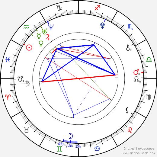 Charlie Green день рождения гороскоп, Charlie Green Натальная карта онлайн