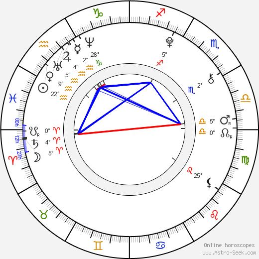 Chloë Grace Moretz birth chart, biography, wikipedia 2018, 2019