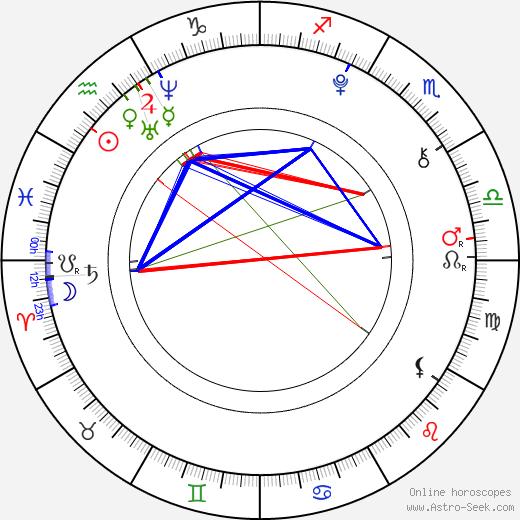 Chloë Grace Moretz astro natal birth chart, Chloë Grace Moretz horoscope, astrology