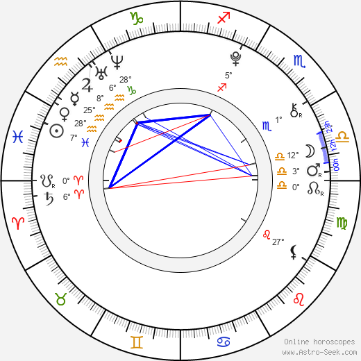 Isabelle Fuhrman birth chart, biography, wikipedia 2018, 2019