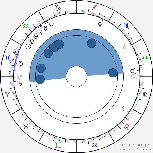 Jakub Meier wikipedia, horoscope, astrology, instagram
