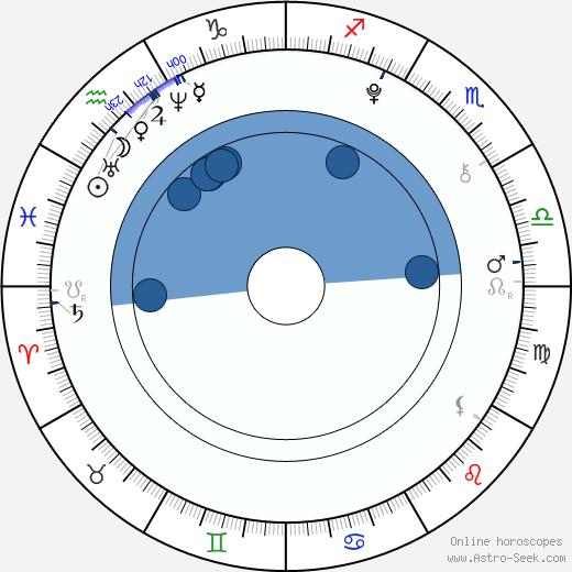 Ludivine Reding wikipedia, horoscope, astrology, instagram