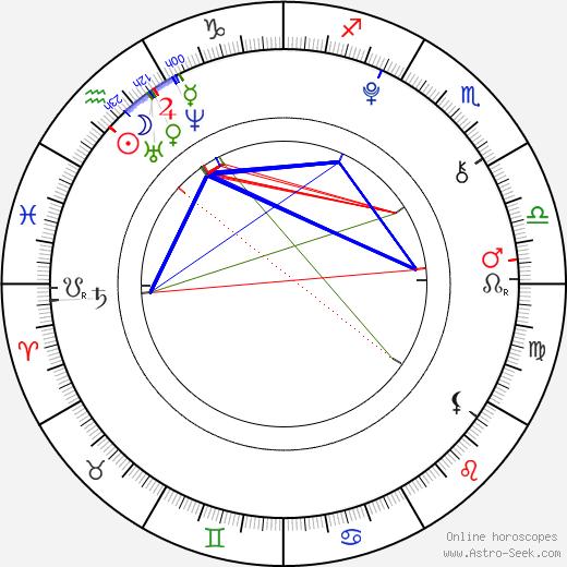 Ludivine Reding tema natale, oroscopo, Ludivine Reding oroscopi gratuiti, astrologia