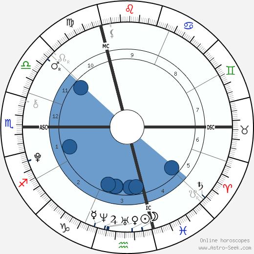 Venus Angelic wikipedia, horoscope, astrology, instagram