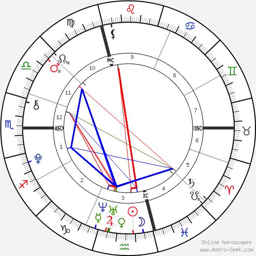 Venus Angelic день рождения гороскоп, Venus Angelic Натальная карта онлайн