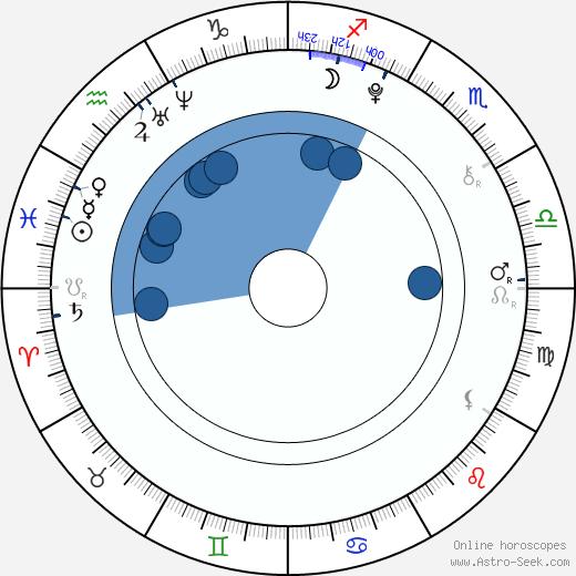 Becky G wikipedia, horoscope, astrology, instagram