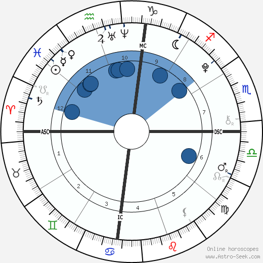 Camila Cabello wikipedia, horoscope, astrology, instagram