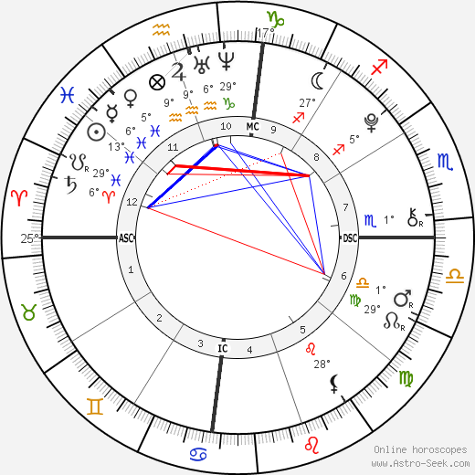 Camila Cabello birth chart, biography, wikipedia 2019, 2020