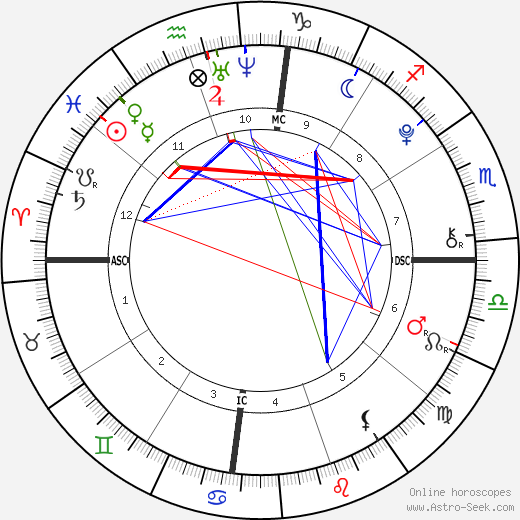 Camila Cabello astro natal birth chart, Camila Cabello horoscope, astrology