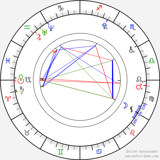 Catinca Untaru день рождения гороскоп, Catinca Untaru Натальная карта онлайн