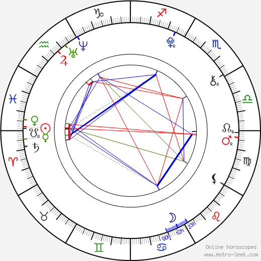 Ciara Bravo astro natal birth chart, Ciara Bravo horoscope, astrology
