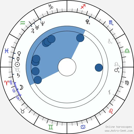 Guillermo Campra wikipedia, horoscope, astrology, instagram