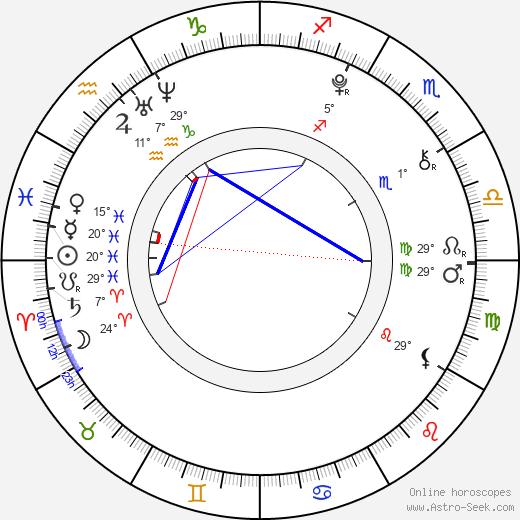 Guillermo Campra birth chart, biography, wikipedia 2019, 2020