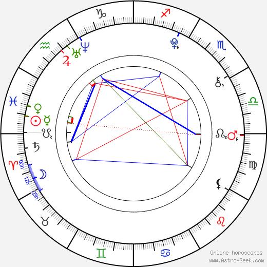 Guillermo Campra astro natal birth chart, Guillermo Campra horoscope, astrology