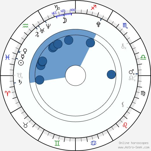 Leonie Brill wikipedia, horoscope, astrology, instagram