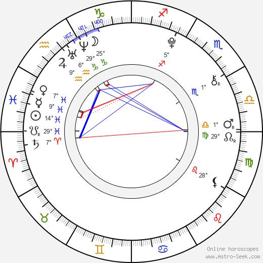 Lily Goff birth chart, biography, wikipedia 2019, 2020