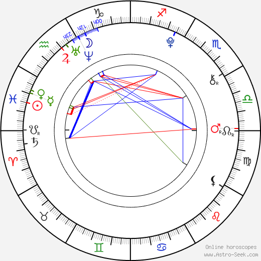 Lily Goff birth chart, Lily Goff astro natal horoscope, astrology
