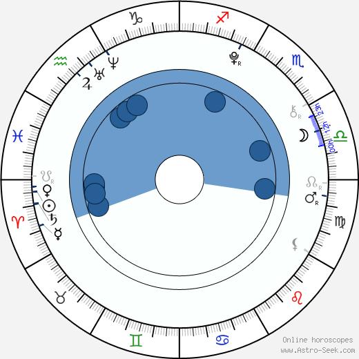 Madoka Yoshida wikipedia, horoscope, astrology, instagram