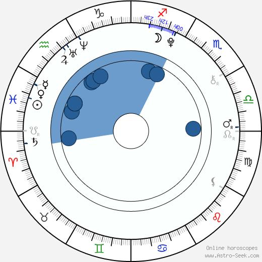 Manuel Knill wikipedia, horoscope, astrology, instagram