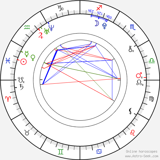 Manuel Knill tema natale, oroscopo, Manuel Knill oroscopi gratuiti, astrologia