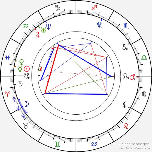Matreya Fedor tema natale, oroscopo, Matreya Fedor oroscopi gratuiti, astrologia