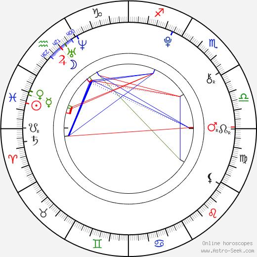 Michaela Brožová astro natal birth chart, Michaela Brožová horoscope, astrology