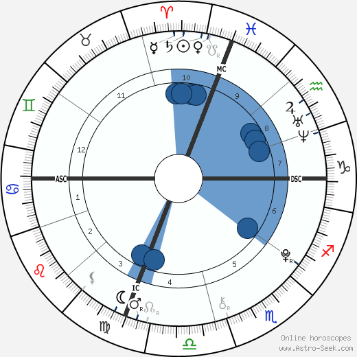 Milo Sebastian Sussman wikipedia, horoscope, astrology, instagram