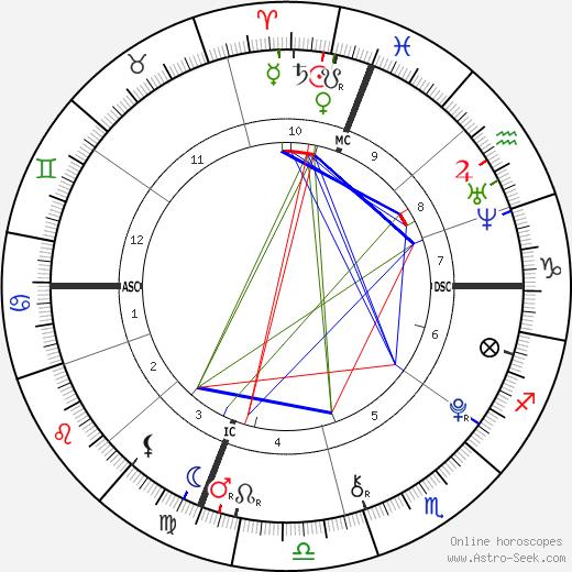 Milo Sebastian Sussman день рождения гороскоп, Milo Sebastian Sussman Натальная карта онлайн