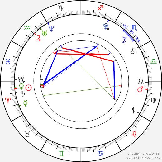 Nikola Hronová tema natale, oroscopo, Nikola Hronová oroscopi gratuiti, astrologia