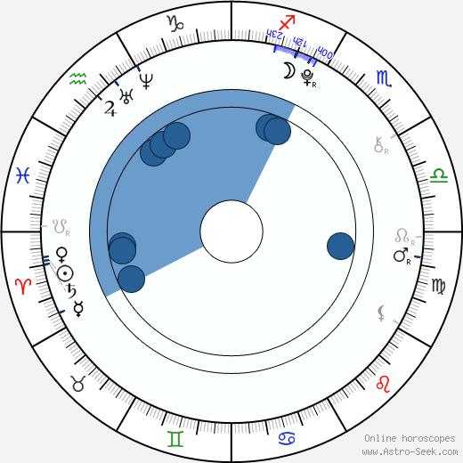 Oh-bin Mun wikipedia, horoscope, astrology, instagram