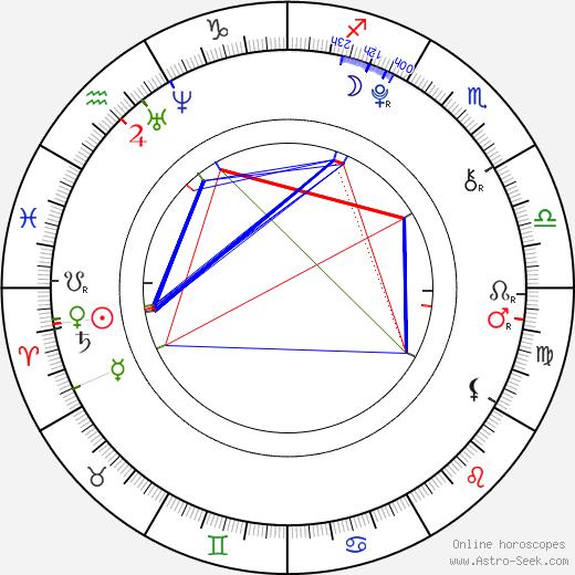 Oh-bin Mun astro natal birth chart, Oh-bin Mun horoscope, astrology