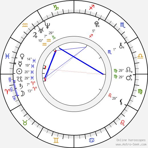 Uriah Shelton birth chart, biography, wikipedia 2019, 2020