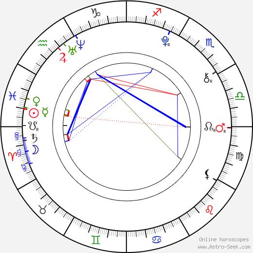 Uriah Shelton birth chart, Uriah Shelton astro natal horoscope, astrology