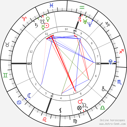 Walter Van Zandt birth chart, Walter Van Zandt astro natal horoscope, astrology