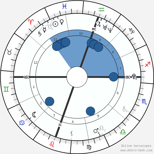 William Van Zandt wikipedia, horoscope, astrology, instagram