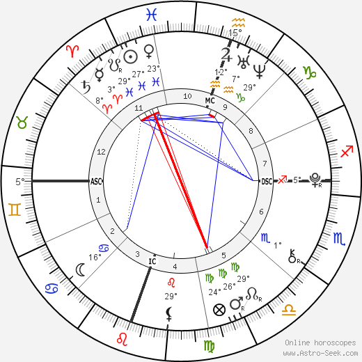 William Van Zandt birth chart, biography, wikipedia 2019, 2020