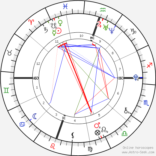 William Van Zandt astro natal birth chart, William Van Zandt horoscope, astrology